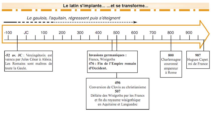 Lo latin s'implanta... ...e se transforma...